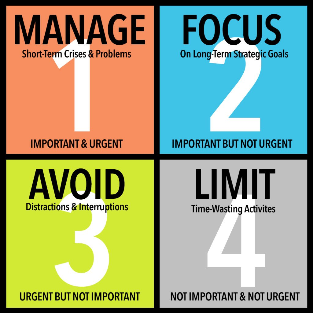 Quadrant time management system